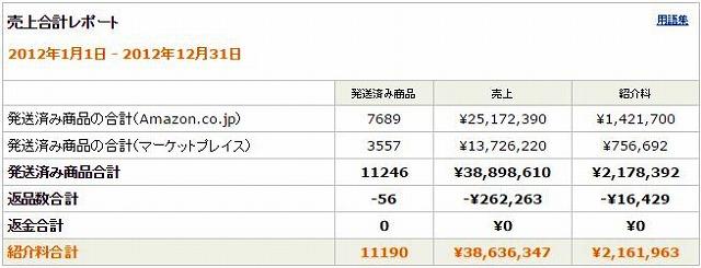 amazonアソシエイトって稼げるの?私の売上・報酬(紹介料)履歴20120101-20121231