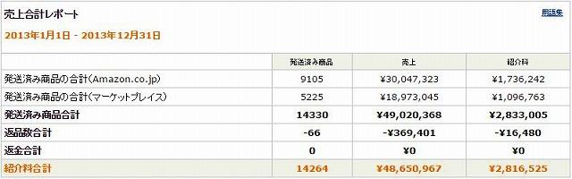 amazonアソシエイトって稼げるの?私の売上・報酬(紹介料)履歴20130101-20131231