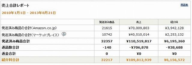 Amazonアフィリエイト売上合計レポート20130821-20100101.jpg
