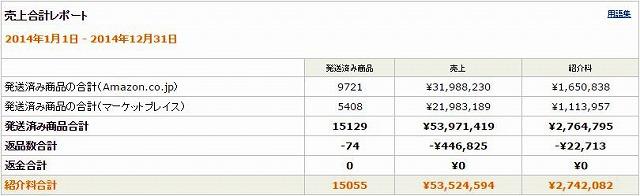 amazonアソシエイトって稼げるの?私の売上・報酬(紹介料)履歴20140101-20141231