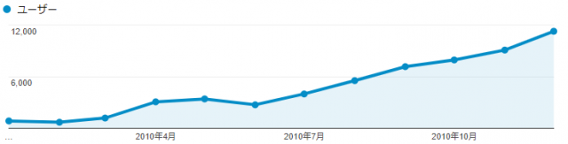 2010年度のgoogle analytics